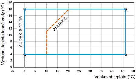 pracovni-diagram-audax-chlazeni-web