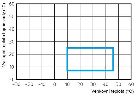 pracovni-diagram-magis-combo-chlazeni-web