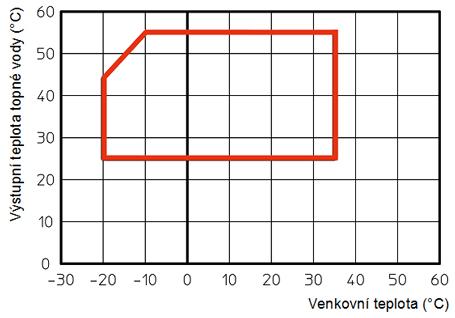pracovni-diagram-magis-pro-erp-vytapeni-web