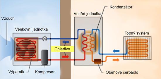 schema-zapojeni-venkovni-vnitri-jednotky-popis-kondenzator-web
